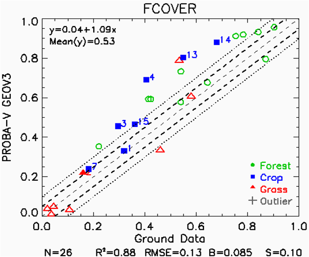 Scatterplot of GEOV3 FAPAR vs ground measurements